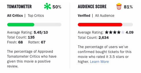 Last Christmas movie reviews according to Rotten Tomatoes