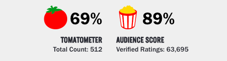 Rotten Tomatoes score for Joker starring Joaquin Phoenix